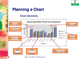 3 Dimensional Charts In Excel 2010 Excel 2010 Unit D Ppt