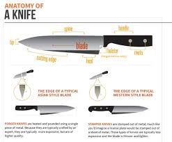 28 Uses Of Kitchen Knives Types And Their For Alluring Guide To 17 Types Of Kitchen Knives