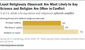least religiously observant are most likely to say science and least religiously observant are most likely to say science and religion are often in conflict
