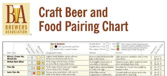 Wine And Food Pairing Chart Beer And Food Pairing Chart Food And Wine Pairing