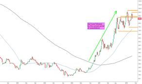 Kaz Stock Price And Chart Lse Kaz Tradingview Uk