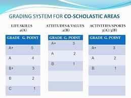 Grading System Chart Cce Grading Chart Karnataka Bedowntowndaytona Com