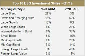 Investment Style Chart Three Key Insights Around Sri And Esg Investing Growth Bny