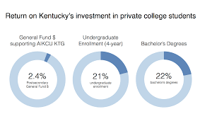 Roi Chart Chart Return On Kentuckys Investment In Private College