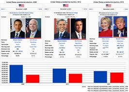 Voting Comparison Chart 2008 2012 2016 Popular Vote Election Chart Updated