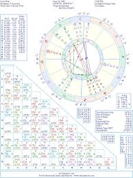 Lucy Hale Natal Birth Chart From The Astrolreport A List