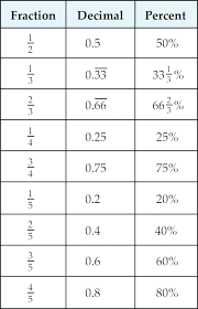 Percentage Chart In Fraction Decimals Fractions And Percents Worksheets Charleskalajian Com