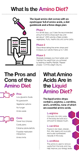 Diet Plans Archives Aminoco