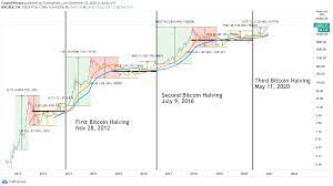 Price trends and support levels forecast. Bitcoin Price Forecast 2021 Btc Reaching New Horizons Aiming For 100 000 Forex Crunch