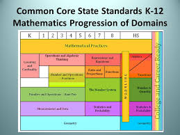 Common Core Math Progressions Credible Common Core