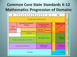 Common Core Math Standards Chart Common Core Math Progressions Credible Common Core
