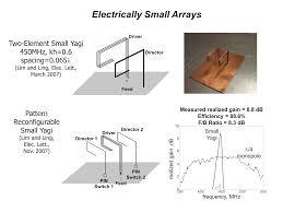 Folded Monopole Design Antenna Design And Propagation Channel Characterization