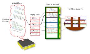 Memory Address Wikipedia