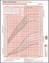 American Pediatric Association Height Weight Chart