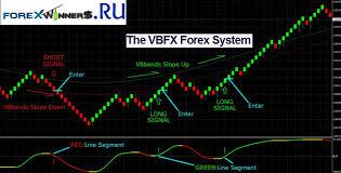 Vbfx Forex System Forex Chart Renko Renko System