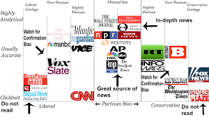 News Source Bias Chart News Bias Chart Aarons News Network
