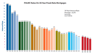 mortgage rate charts fhlmc mortgage rates chart for 30 year fixed rate mortgages