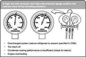Air Conditioning Pressure Diagnosis
