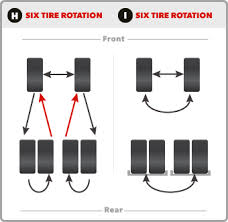 Tire Rotation Patterns Delectable Tire Tech Information Tire Rotation Instructions