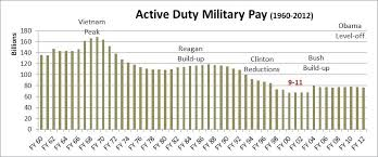 Military Pay Table Rootsistem Com