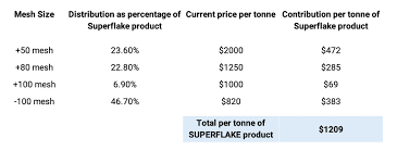 Graphite Flake Size Chart Report Nextsource Materials The Share Price Does Not