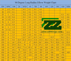 Pipe Elbow Length Chart 90 Degree Elbow Weight Calculation Formula And Chart Full