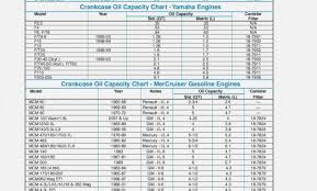 Unexpected Engine Oil Quantity Chart 2019