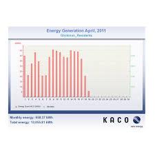 monitoring solacity inc kaco web monitoring