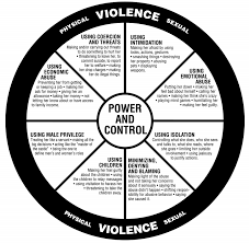 Power Wheel Chart Power And Control Wheel Loveisrespect Org