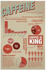 Caffeine Chart Free Form Fitness