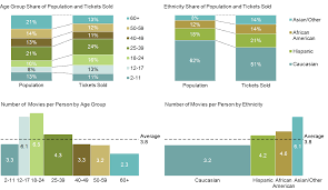 American Moviegoers By Age And Ethnicity Mekko Graphics