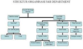 Organizational Chart Food And Beverage Vanias Sight Organization Chart Job Description Of