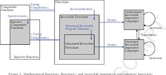 Flow Chart On Establishment Of Languages Figure 1 From Fundamentals Of Reversible Flowchart Languages