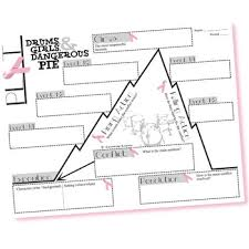Maniac Magee Plot Chart Drums Girls And Dangerous Pie Plot Chart Analyzer