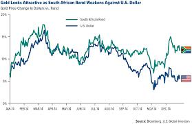 Forex Rand Vs Dollar Rand To Dollar Zar To Usd Exchange