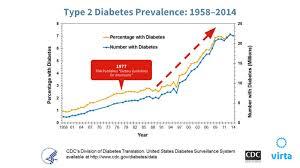 23 Meticulous Diabetic Intake Chart