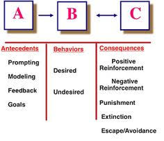13 Best Operant Conditioning Images Operant Conditioning