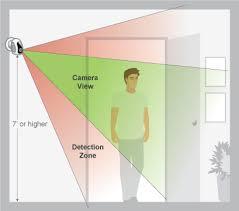Resultado de imagem para movement detector