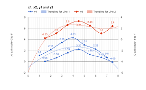 Google Combo Chart Second Y Axis Iboffin Google Sheets Multiple Y Axis Charts With