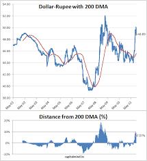 Rupee Vs Dollar Historical Chart Vs Rupee Sada Margarethaydon Com