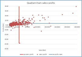 How To Make A Quadrant Chart In Excel 4 Quadrant Chart Excel Template Exceldl
