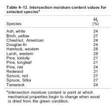 Wood Hardness Versus Moisture Content Math Encounters Blog