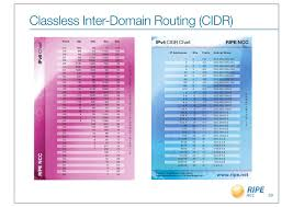 Cidr Chart Classless Inter Domain Routing Cidr Ipv6