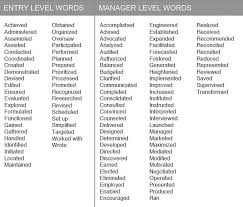 Resume Verbs Beauteous Action Verbs For Resume Advanced Resumes Best Collection Cz E28