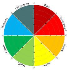 Coaching Tools Life Balance Wheel The Geeky Leader