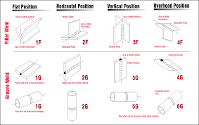 Pipe Welding Time Charts Pin By Trevell On Welding In 2019 Welding Design Types Of