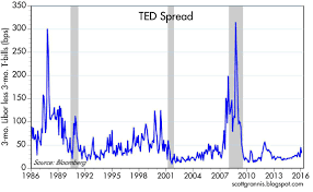 Dont Forget The Ted Spread Seeking Alpha