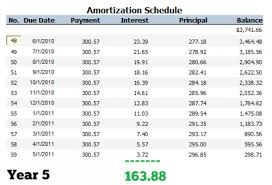 Auto Loan Amortization Schedules Should You Pay Off Your Car Loan Early Pt Money