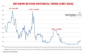 12 Uncommon 12 Month Sibor Chart