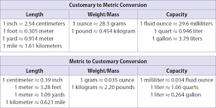 Measurement Conversion Chart Weight 77 Factual Length Weight Capacity Chart
